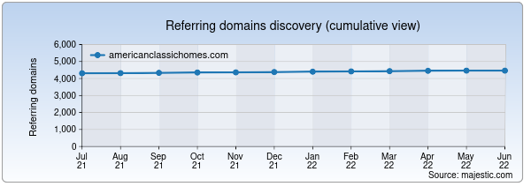 Referring domains for americanclassichomes.com by Majestic Seo