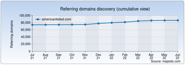 Referring domains for americanlisted.com by Majestic Seo