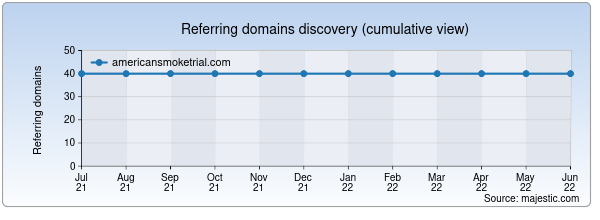 Referring domains for americansmoketrial.com by Majestic Seo