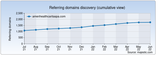 Referring domains for amerihealthcaritaspa.com by Majestic Seo