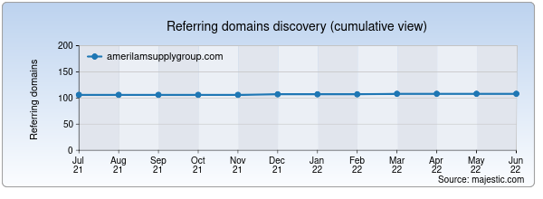 Referring domains for amerilamsupplygroup.com by Majestic Seo