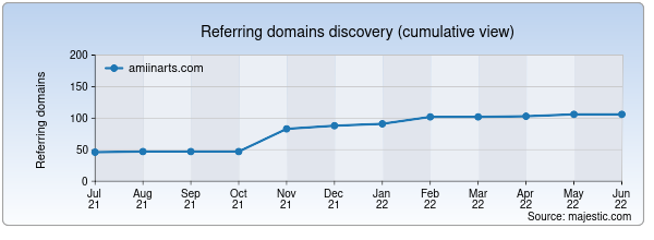 Referring domains for amiinarts.com by Majestic Seo