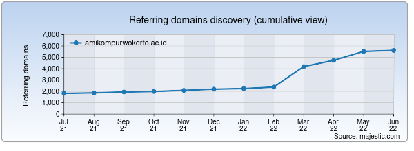Referring domains for amikompurwokerto.ac.id by Majestic Seo