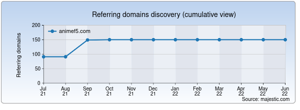 Referring domains for animef5.com by Majestic Seo