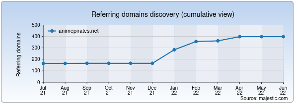 Referring domains for animepirates.net by Majestic Seo