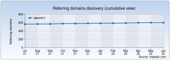 Referring domains for aparat.ir by Majestic Seo