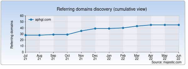 Referring domains for aphgi.com by Majestic Seo