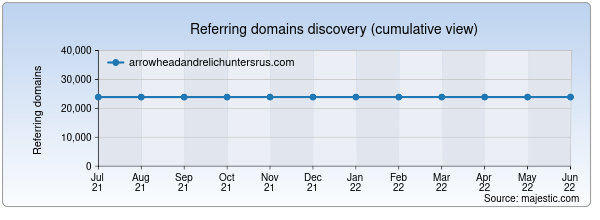Referring domains for arrowheadandrelichuntersrus.com by Majestic Seo