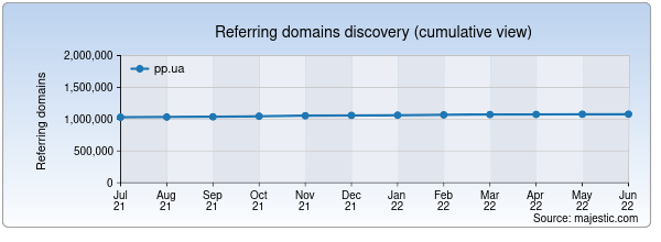 Referring domains for art.pp.ua by Majestic Seo