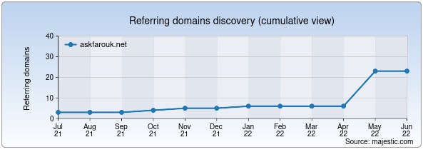 Referring domains for askfarouk.net by Majestic Seo