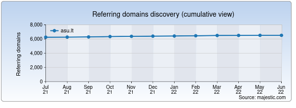 Referring domains for asu.lt by Majestic Seo
