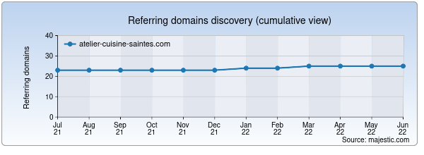 Referring domains for atelier-cuisine-saintes.com by Majestic Seo