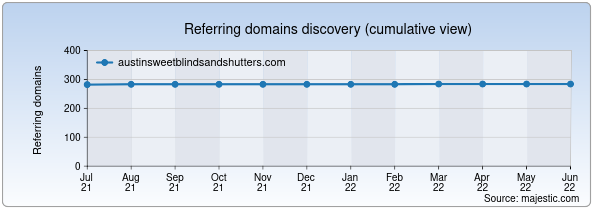 Referring domains for austinsweetblindsandshutters.com by Majestic Seo