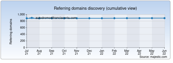Referring domains for autodromodifranciacorta.com by Majestic Seo