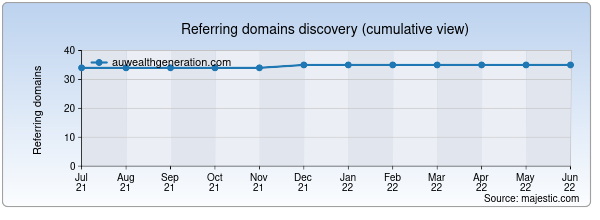 Referring domains for auwealthgeneration.com by Majestic Seo