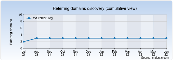 Referring domains for avtufekleri.org by Majestic Seo