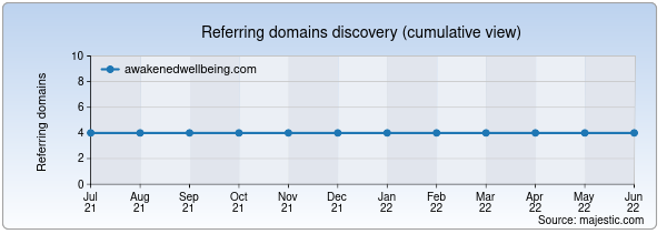 Referring domains for awakenedwellbeing.com by Majestic Seo