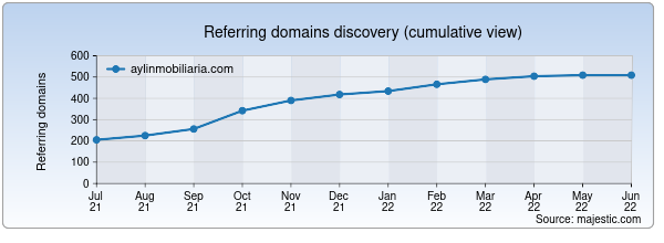 Referring domains for aylinmobiliaria.com by Majestic Seo