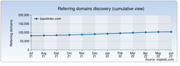 Referring domains for backlinko.com by Majestic Seo