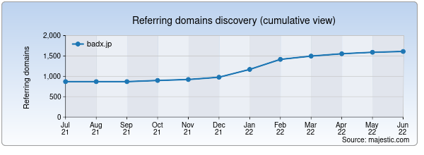 Referring domains for badx.jp by Majestic Seo