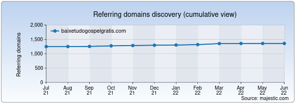 Referring domains for baixetudogospelgratis.com by Majestic Seo