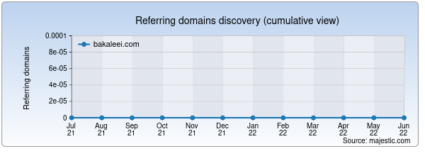 Referring domains for bakaleei.com by Majestic Seo