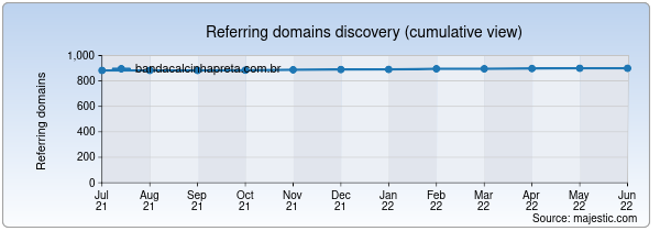 Referring domains for bandacalcinhapreta.com.br by Majestic Seo