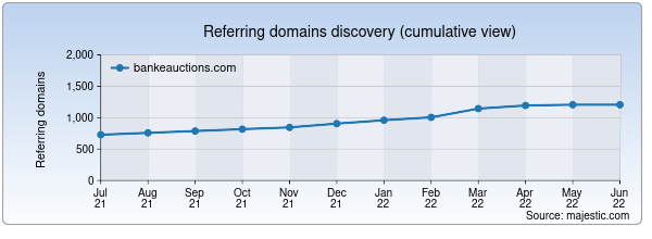 Referring domains for bankeauctions.com by Majestic Seo