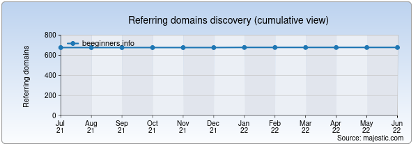 Referring domains for beeginners.info by Majestic Seo