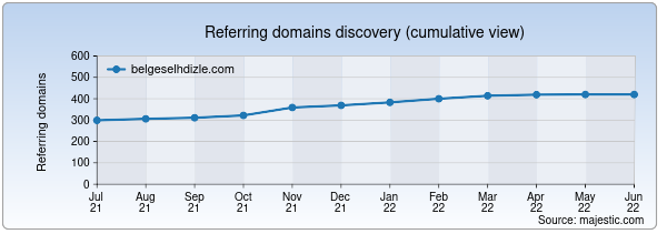 Referring domains for belgeselhdizle.com by Majestic Seo