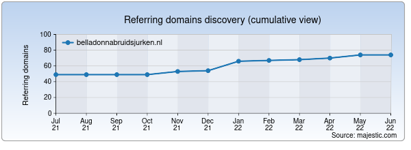 Referring domains for belladonnabruidsjurken.nl by Majestic Seo