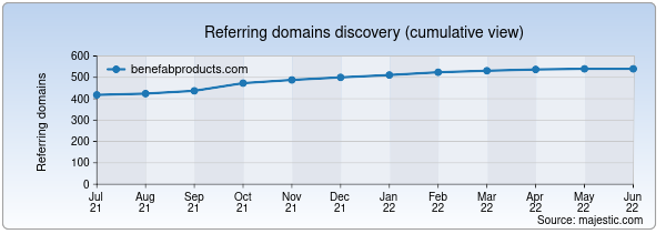 Referring domains for benefabproducts.com by Majestic Seo