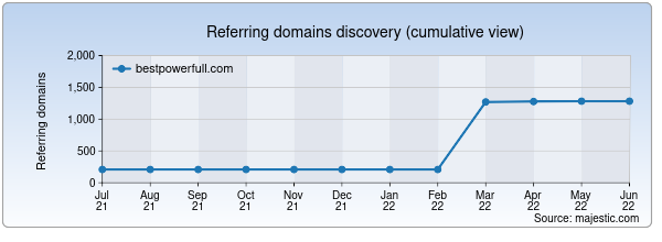 Referring domains for bestpowerfull.com by Majestic Seo