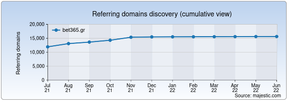 Referring domains for bet365.gr by Majestic Seo
