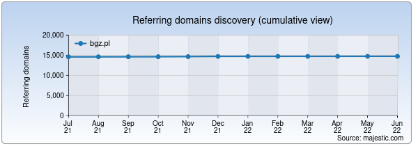 Referring domains for bgz.pl by Majestic Seo
