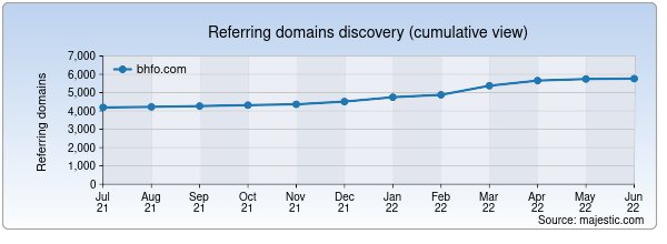 Referring domains for bhfo.com by Majestic Seo