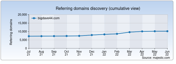Referring domains for bigdave44.com by Majestic Seo