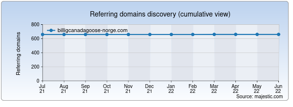 Referring domains for billigcanadagoose-norge.com by Majestic Seo