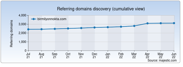 Referring domains for birmilyonnokta.com by Majestic Seo