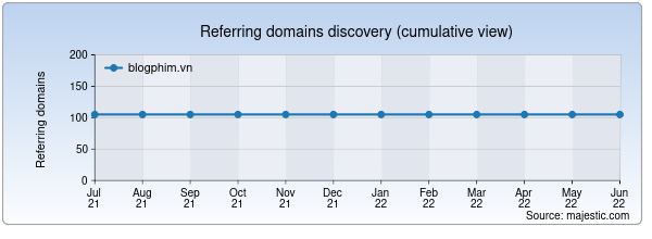 Referring domains for blogphim.vn by Majestic Seo