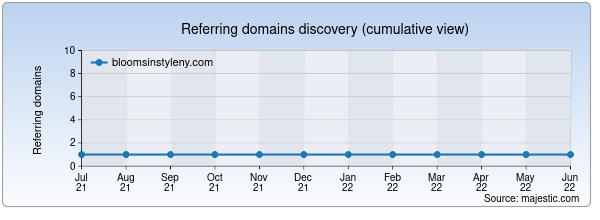 Referring domains for bloomsinstyleny.com by Majestic Seo