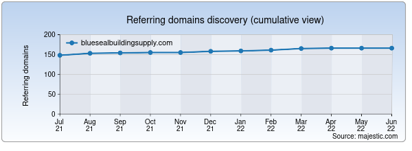 Referring domains for bluesealbuildingsupply.com by Majestic Seo
