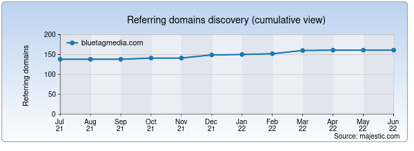 Referring domains for bluetagmedia.com by Majestic Seo