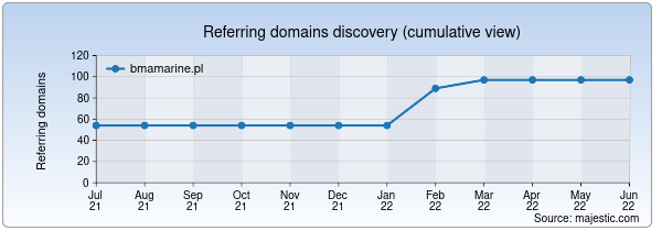 Referring domains for bmamarine.pl by Majestic Seo