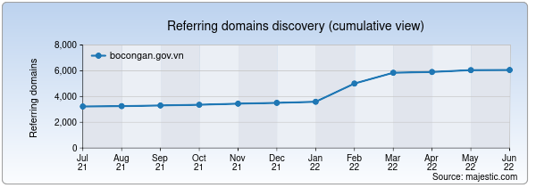 Referring domains for bocongan.gov.vn by Majestic Seo