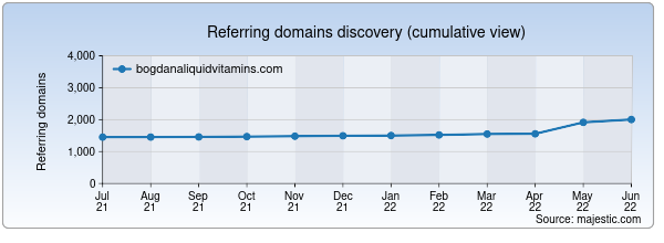 Referring domains for bogdanaliquidvitamins.com by Majestic Seo