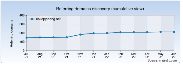 Referring domains for bokepjepang.net by Majestic Seo