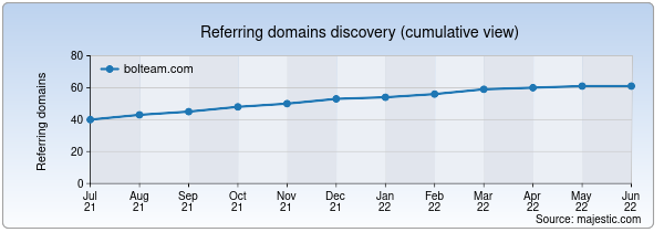 Referring domains for bolteam.com by Majestic Seo
