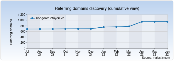 Referring domains for bongdatructuyen.vn by Majestic Seo