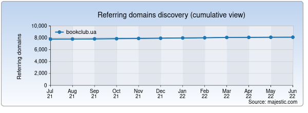 Referring domains for bookclub.ua by Majestic Seo